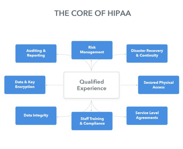 core-of-hippa