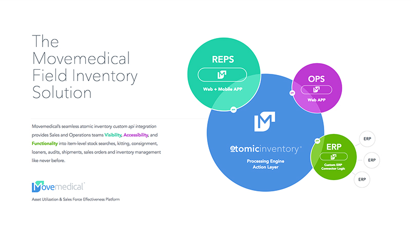 The Movemedical Field Inventory Solution you must see to believe.